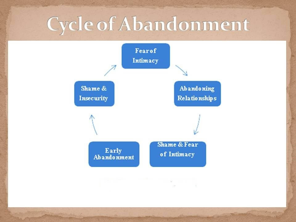 Dealing with abandonment issues in dating
