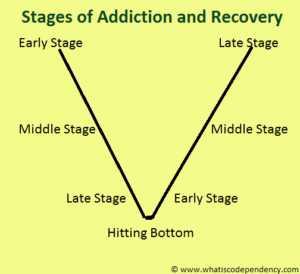 stages-of-codependency