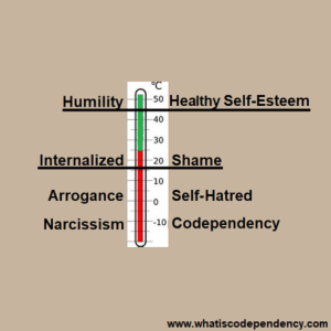 narcissism, shame, and codependency